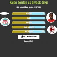 Kaide Gordon vs Divock Origi h2h player stats