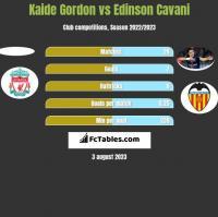 Kaide Gordon vs Edinson Cavani h2h player stats