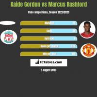 Kaide Gordon vs Marcus Rashford h2h player stats