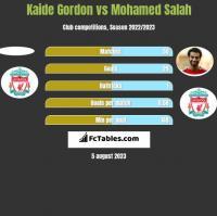 Kaide Gordon vs Mohamed Salah h2h player stats