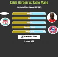 Kaide Gordon vs Sadio Mane h2h player stats