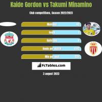 Kaide Gordon vs Takumi Minamino h2h player stats