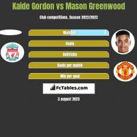 Kaide Gordon vs Mason Greenwood h2h player stats