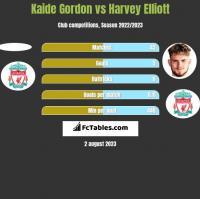 Kaide Gordon vs Harvey Elliott h2h player stats