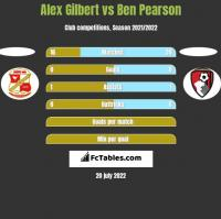 Alex Gilbert vs Ben Pearson h2h player stats