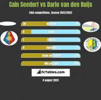 Cain Seedorf vs Dario van den Buijs h2h player stats