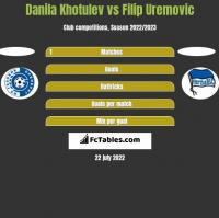 Danila Khotulev vs Filip Uremovic h2h player stats