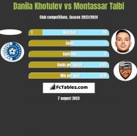 Danila Khotulev vs Montassar Talbi h2h player stats