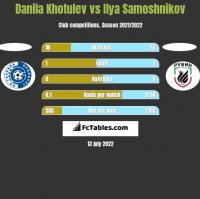 Danila Khotulev vs Ilya Samoshnikov h2h player stats