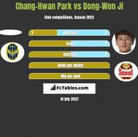 Chang-Hwan Park vs Dong-Won Ji h2h player stats