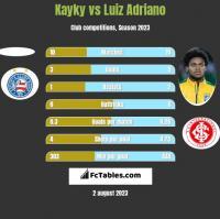 Kayky vs Luiz Adriano h2h player stats