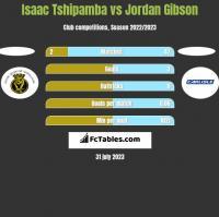 Isaac Tshipamba vs Jordan Gibson h2h player stats