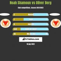 Noah Shamoun vs Oliver Berg h2h player stats