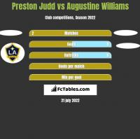 Preston Judd vs Augustine Williams h2h player stats