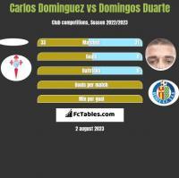 Carlos Dominguez vs Domingos Duarte h2h player stats