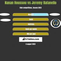 Nanan Houssou vs Jeremy Rafanello h2h player stats