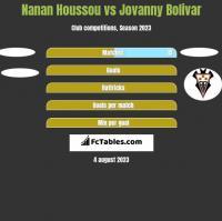 Nanan Houssou vs Jovanny Bolivar h2h player stats