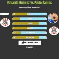 Eduardo Queiroz vs Fabio Santos h2h player stats