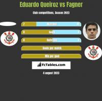Eduardo Queiroz vs Fagner h2h player stats