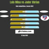Luis Mina vs Jader Obrian h2h player stats