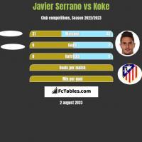 Javier Serrano vs Koke h2h player stats