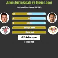 Julen Agirrezabala vs Diego Lopez h2h player stats
