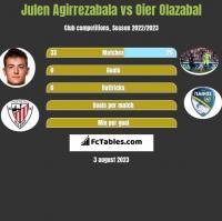 Julen Agirrezabala vs Oier Olazabal h2h player stats
