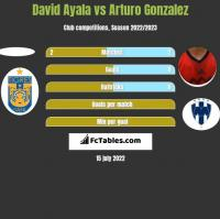David Ayala vs Arturo Gonzalez h2h player stats