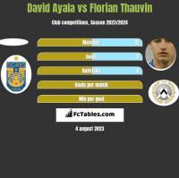 David Ayala vs Florian Thauvin h2h player stats