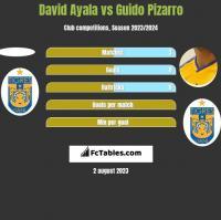 David Ayala vs Guido Pizarro h2h player stats