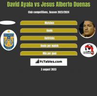 David Ayala vs Jesus Alberto Duenas h2h player stats