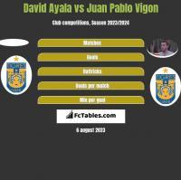 David Ayala vs Juan Pablo Vigon h2h player stats