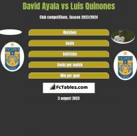 David Ayala vs Luis Quinones h2h player stats