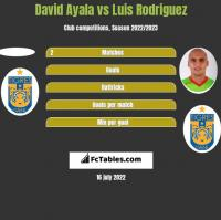 David Ayala vs Luis Rodriguez h2h player stats