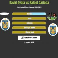 David Ayala vs Rafael Carioca h2h player stats