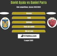 David Ayala vs Daniel Parra h2h player stats