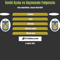 David Ayala vs Raymundo Fulgencio h2h player stats