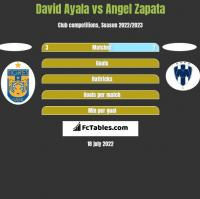 David Ayala vs Angel Zapata h2h player stats