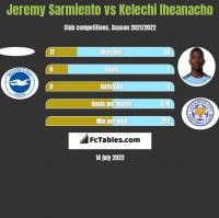 Jeremy Sarmiento vs Kelechi Iheanacho h2h player stats